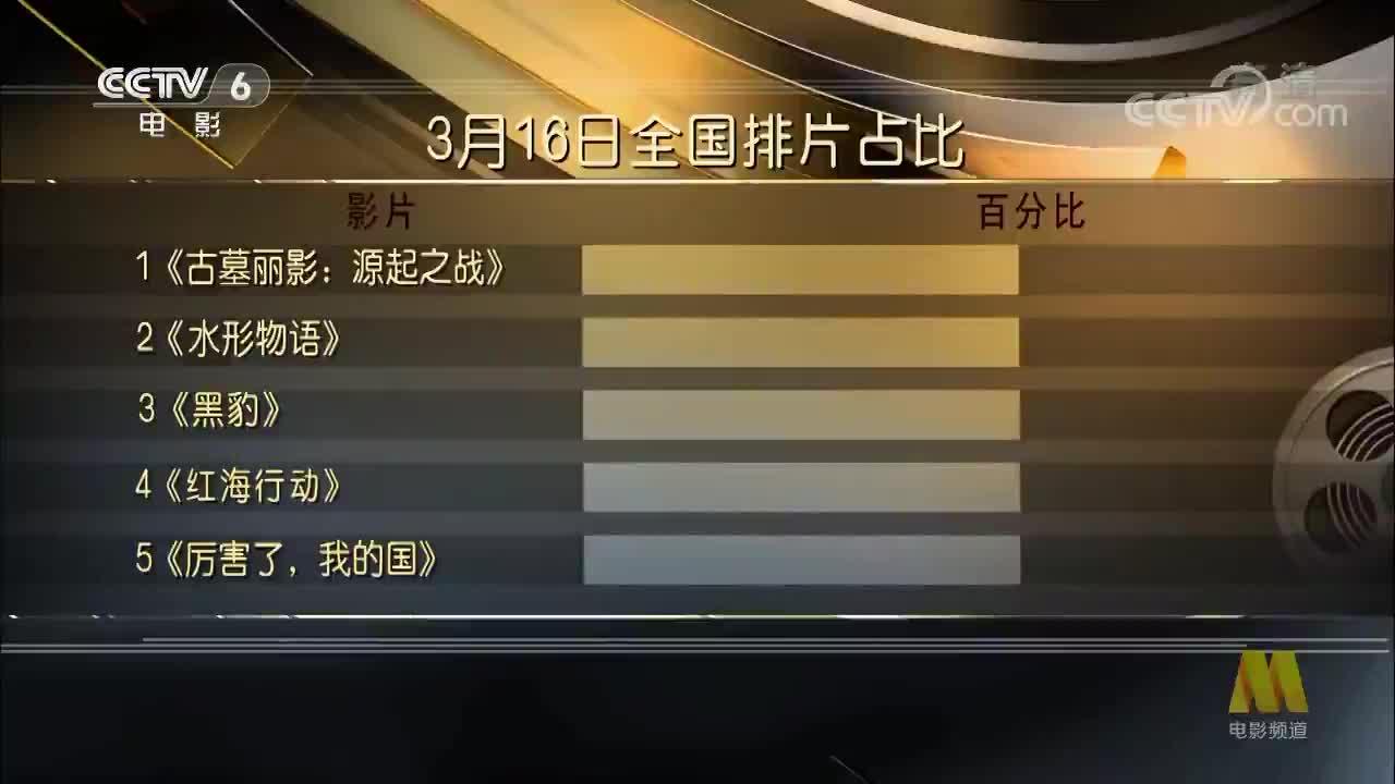 """[视频《黑豹》蝉联冠军 """"古墓丽影""""点映成绩出炉"""