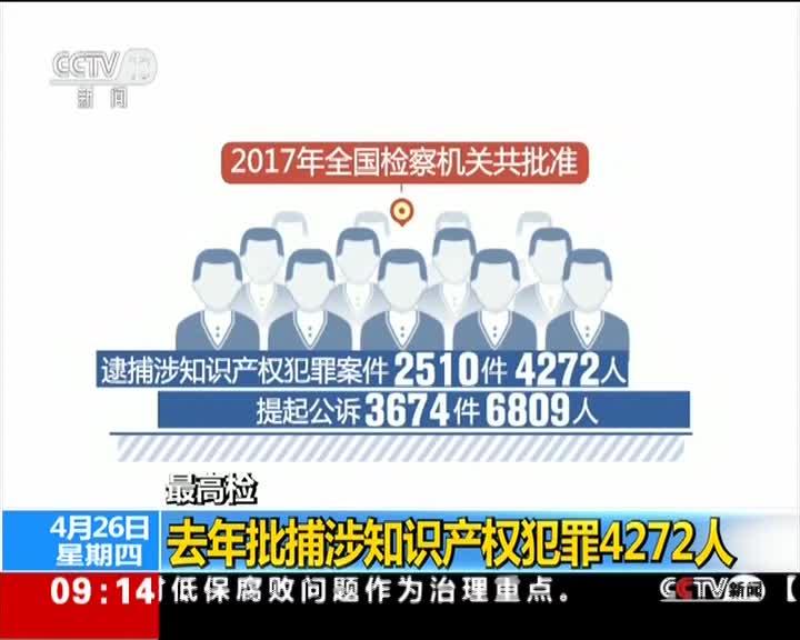 [视频]最高检:去年批捕涉知识产权犯罪4272人