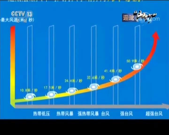 """[视频]风王""""山竹""""来袭·新闻链接 台风预警分四等 红色为最高等级"""