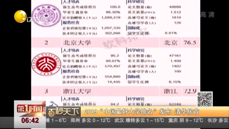 """[视频]2019""""中国最好大学排名""""发布 清华居首"""