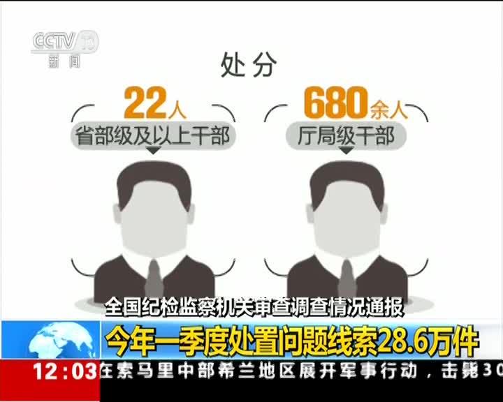 [视频]全国纪检监察机关审查调查情况通报:今年一季度处置问题线索28.6万件