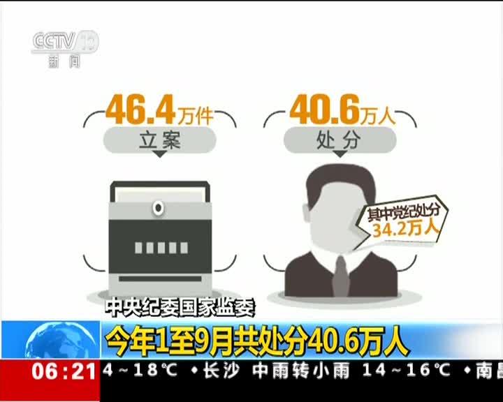 1至9月全国纪检监察机关处分40.6万人 其中省部级及以上39人
