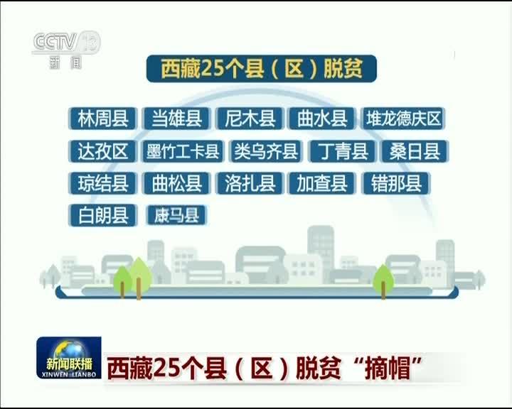 """[视频]西藏25个县(区)脱贫""""摘帽"""""""