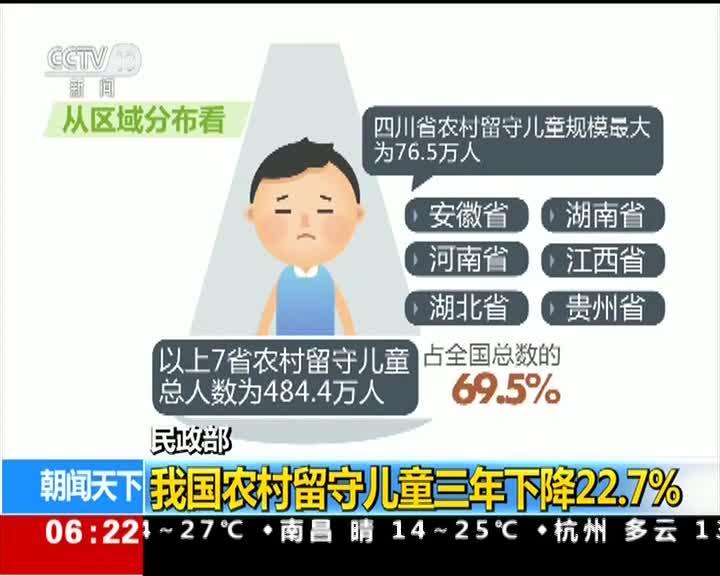 [视频]民政部:我国农村留守儿童三年下降22.7%
