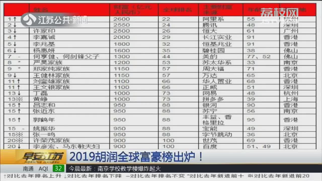 [视频]2019胡润全球富豪榜出炉!