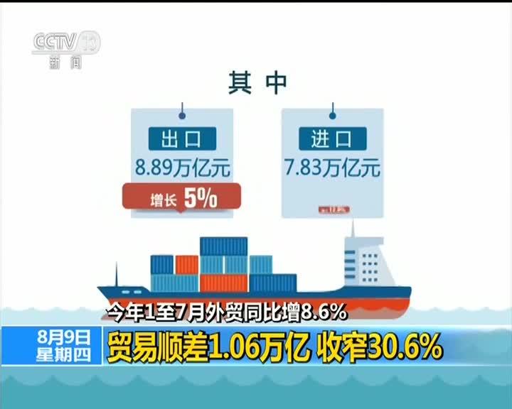 [视频]海关总署发布数据 今年1至7月我国外贸同比增8.6%