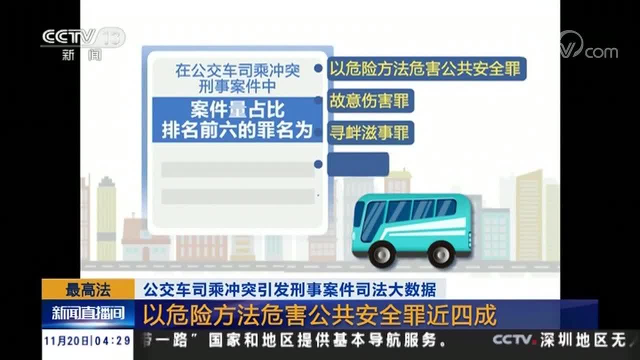 [视频]最高法:公交车司乘冲突引发刑事案件司法大数据