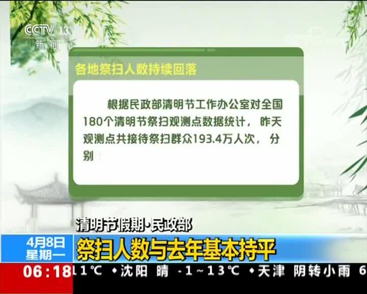 [视频]清明节假期·民政部 祭扫人数与去年基本持平
